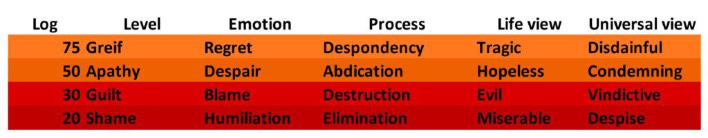 Emotions of low vibration